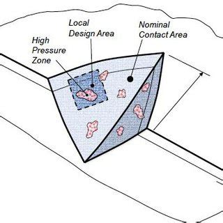 Research paper on pressure vessels